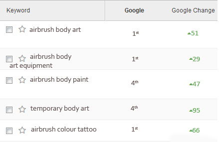 current ranking for airbrushart